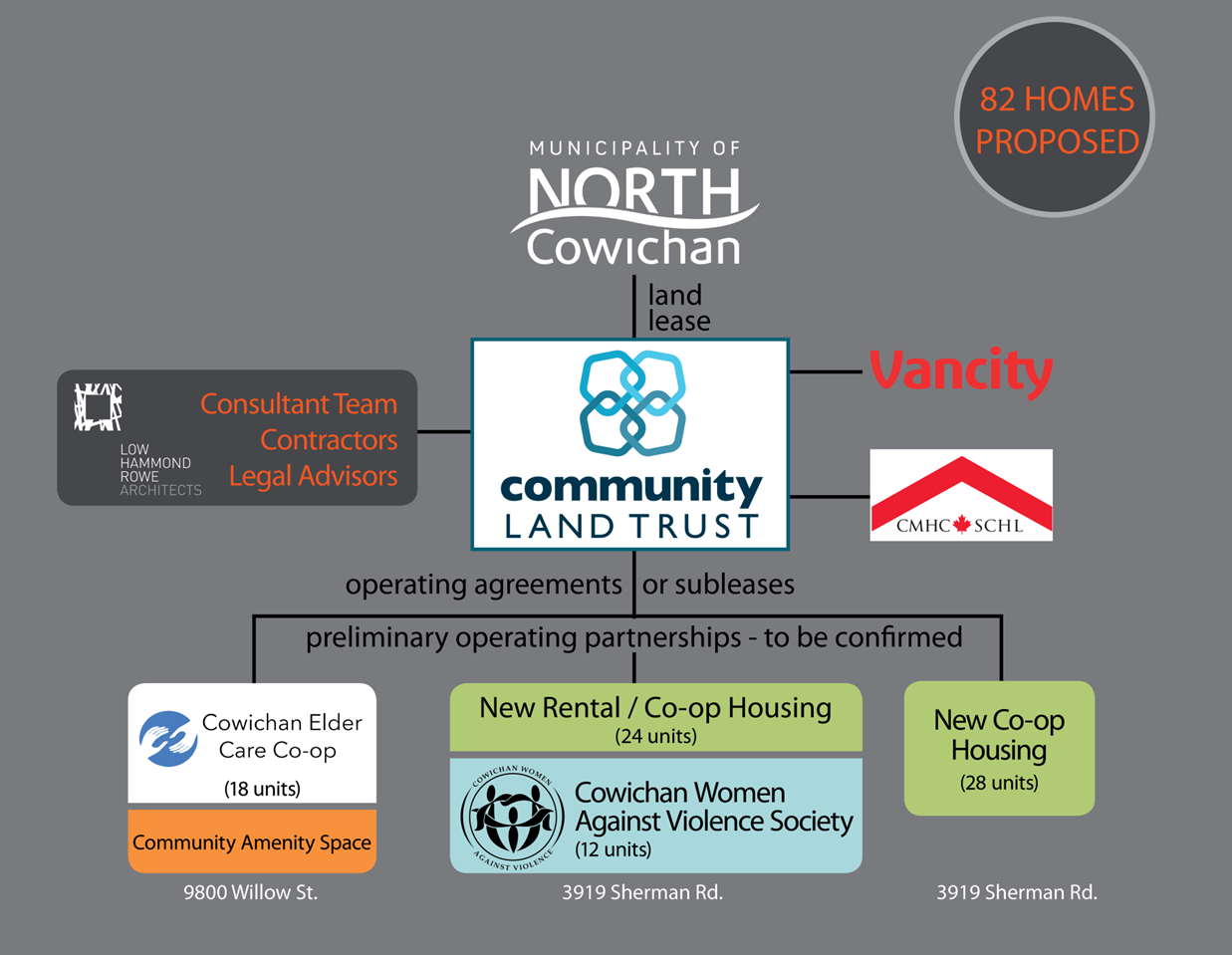 What is the Community Land Trust Foundation of BC?   Municipality of North  Cowichan